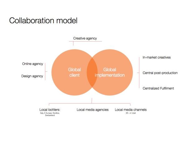Collaboration model.001